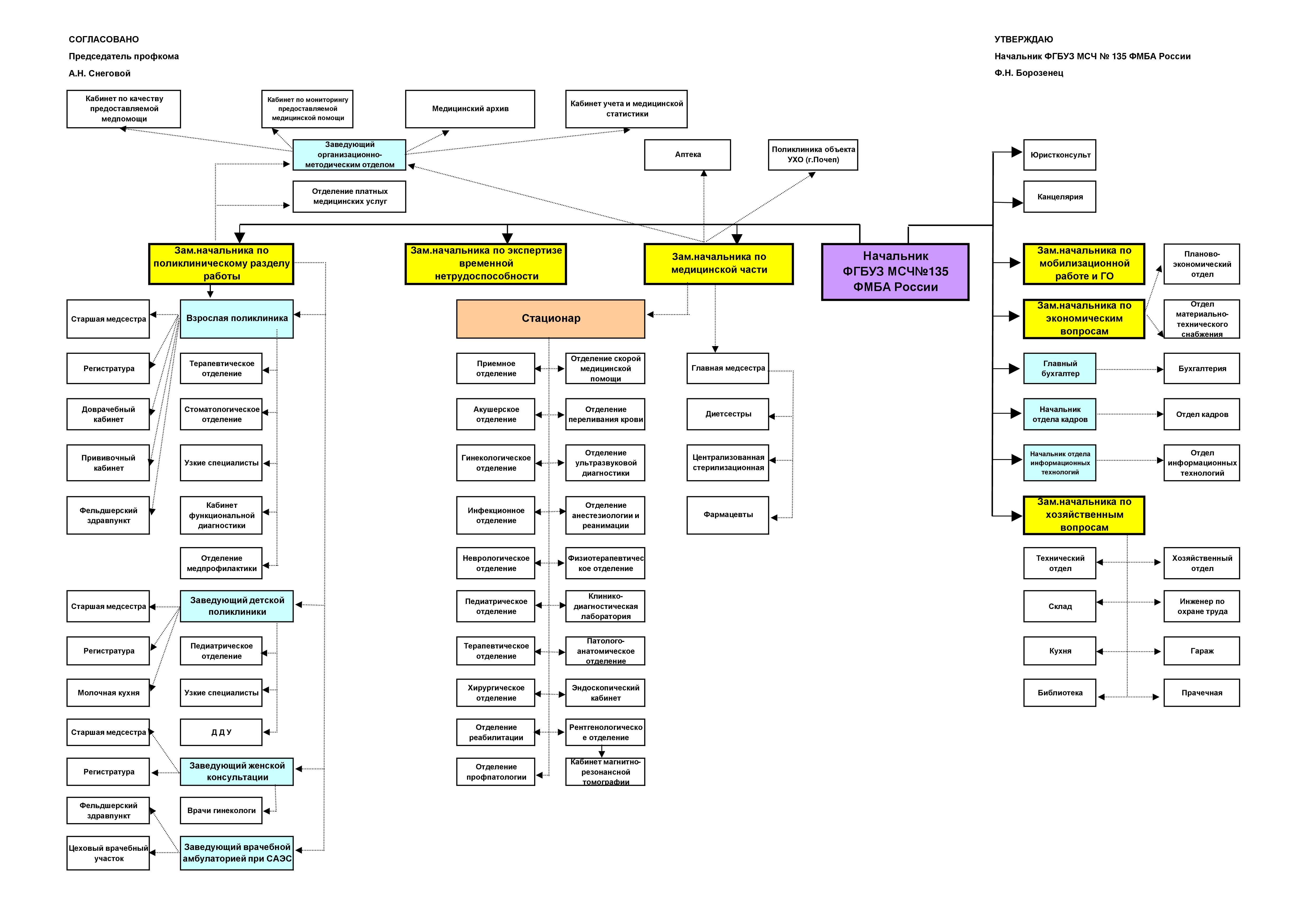 Схема структуры стоматологических поликлиник